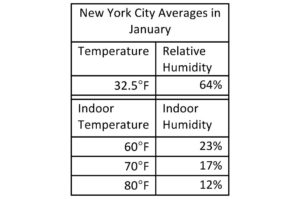 Average Temperature and Relative Humidity Indoors in NYC