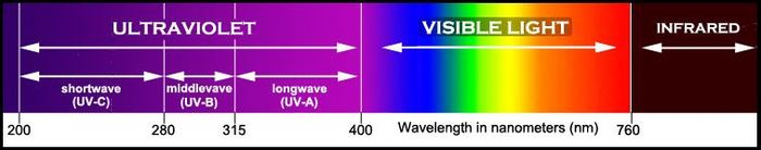 Electro-magnetic Spectrum Showing Ultraviolet, Visible and Infrared Light